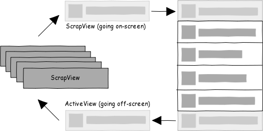 Performance Tips for Android's ListView | Lucas Rocha